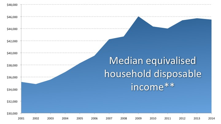 Median household disposable income