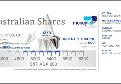The MoneyTalk Australian share market pendulum
