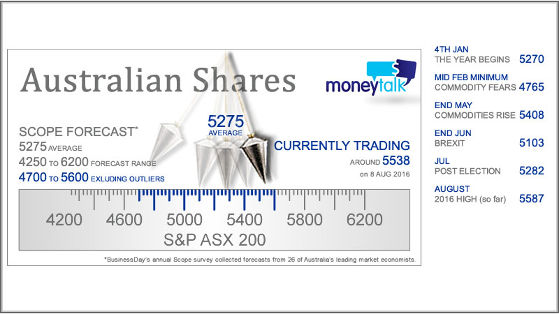 Share market outlook… is there any upside?